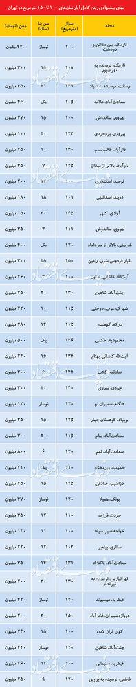 قیمت رهن کامل آپارتمان در نقاط مختلف تهران