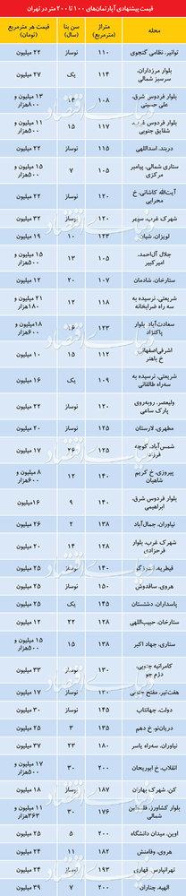 قیمت آپارتمانهای ۱۰۰ تا ۲۰۰ متری در تهران