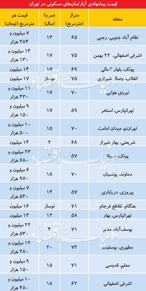 قیمت آپارتمانهای کوچک در مناطق مختلف تهران