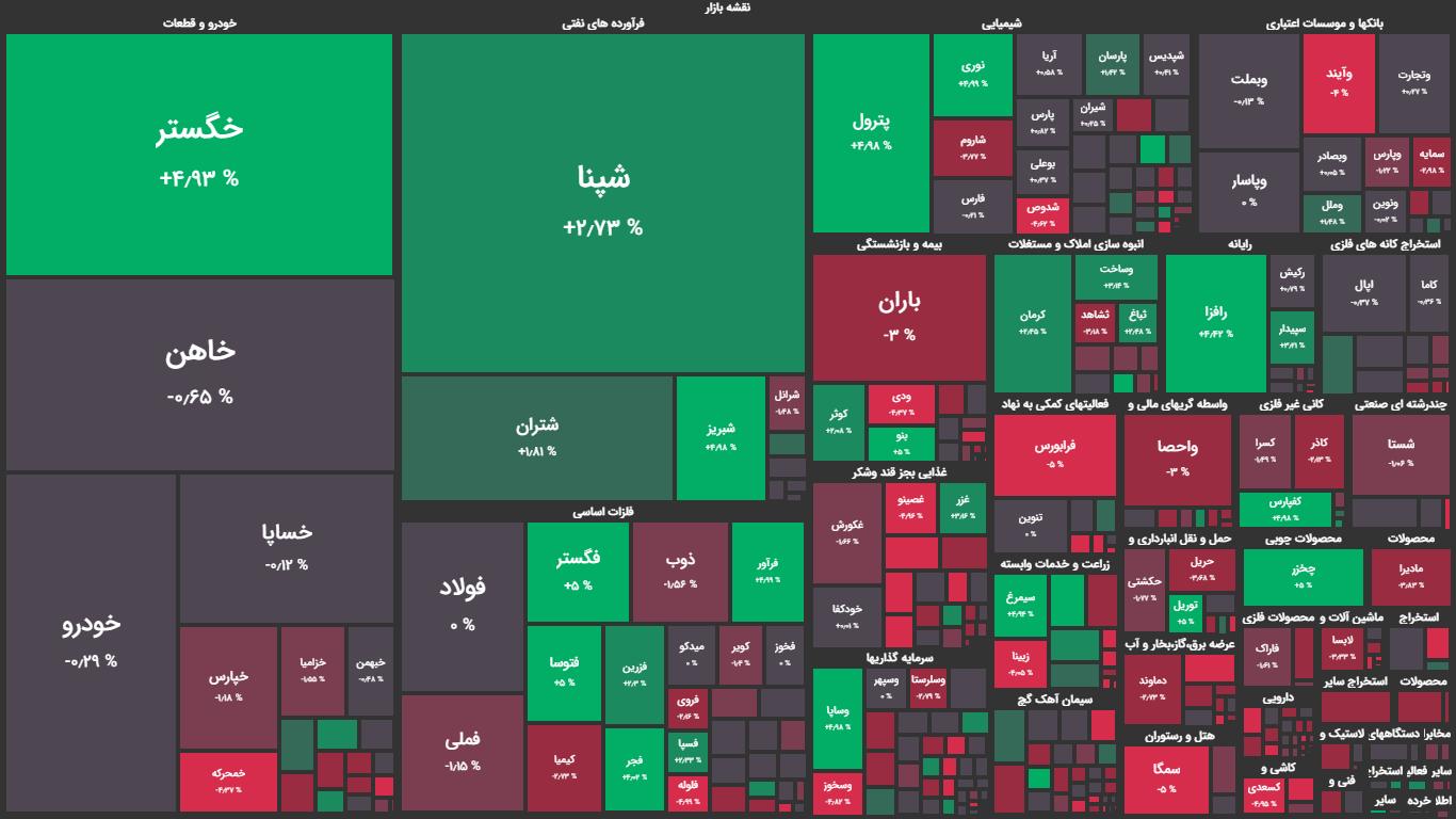 بورس قرمز شد / نقشه بازار سهام 26 خرداد 1400
