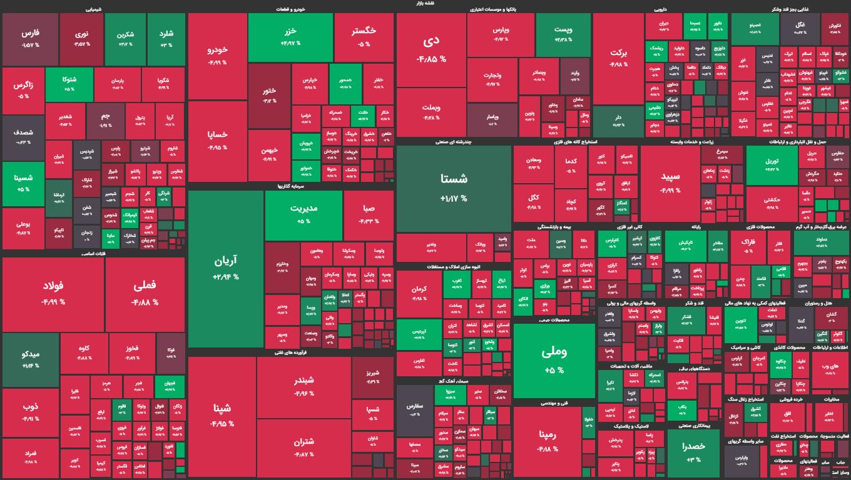 نقشه بورس شنبه 27 شهریور / افت شاخص بورس در نخستین روز معاملاتی هفته
