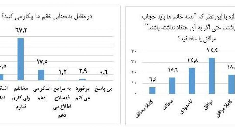 تفسیرهای غلط از نظرسنجی ها درباره حجاب