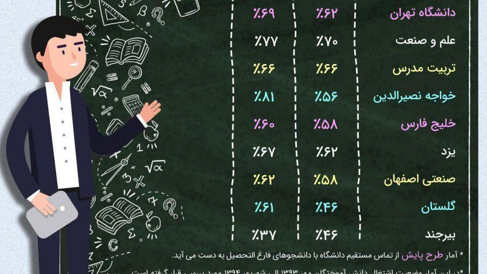دانشگاههای رکورددار اشتغال در ایران